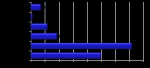 相続調停のデータ