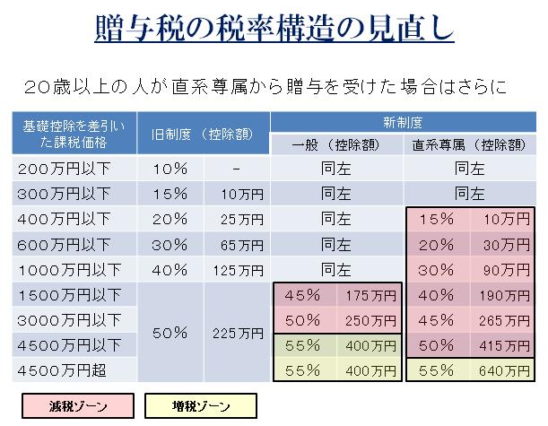 贈与税税率表